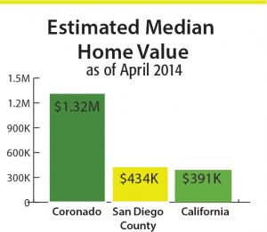 estimate-median-value