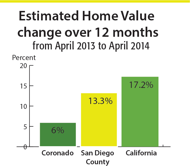 Coronado Home Sales June '13-June '14