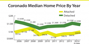 home-value-by-year