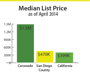 median-list